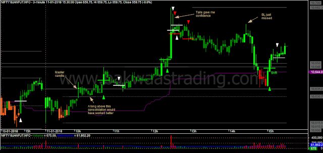 Nifty M3 Price Action Chart (Thursday)