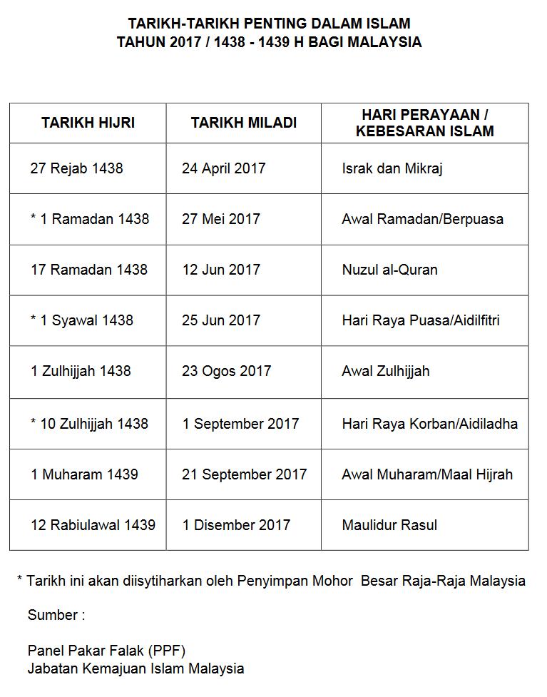 tarikh penting Islam 2017 Malaysia