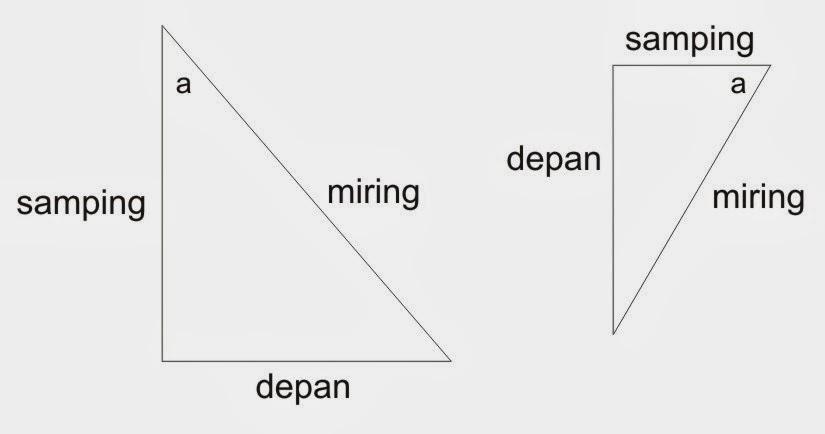 Secara umum, menghitung keliling trapesium yang merupakan bangun datar bisa dilakukan dengan cara mulai menghitung jumlah panjang yang terdapat. Rumus Pythagoras, Contoh Soal dan Penjelasan ~ Rumus Dasar