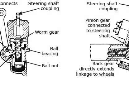 Fungsi dan Macam-macam Steering Gear Pada Sistem Kemudi