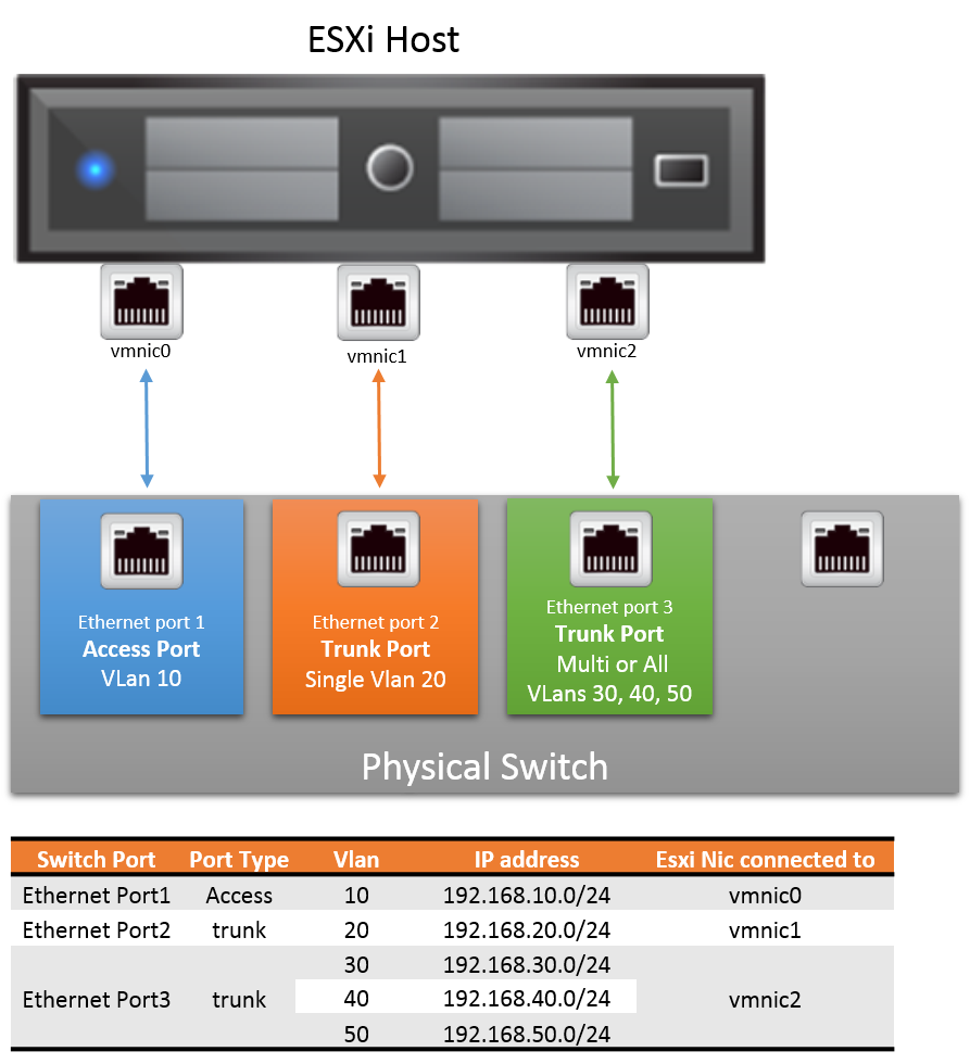 vGeek: VMware Networking 101: VLAN handling in vSwitches