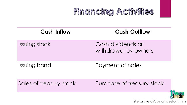 Financing activities in Cash Flow Statement - explains about how a company is funded