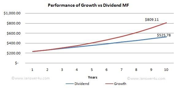 What do you mean by Growth or Dividend Mutual Fund options