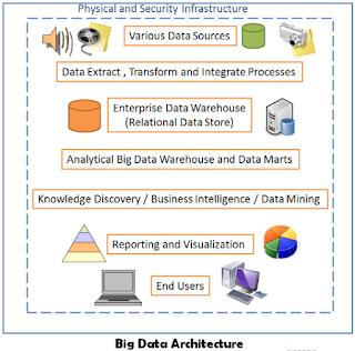 Bangunan Blok dari Big data Arsitektur