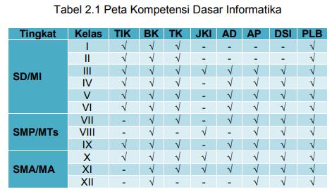 gambar tabel kompetensi dasar mata pelajaran Informatika