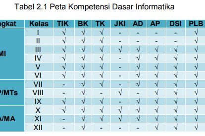 Buku Pedoman Implementasi Mapel Informatika Kurikulum 2013