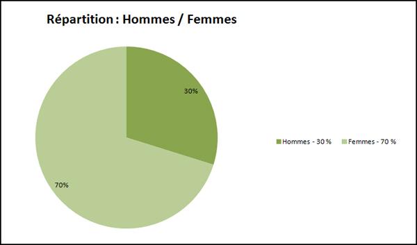 Répartition Hommes / Femmes pour le sondage