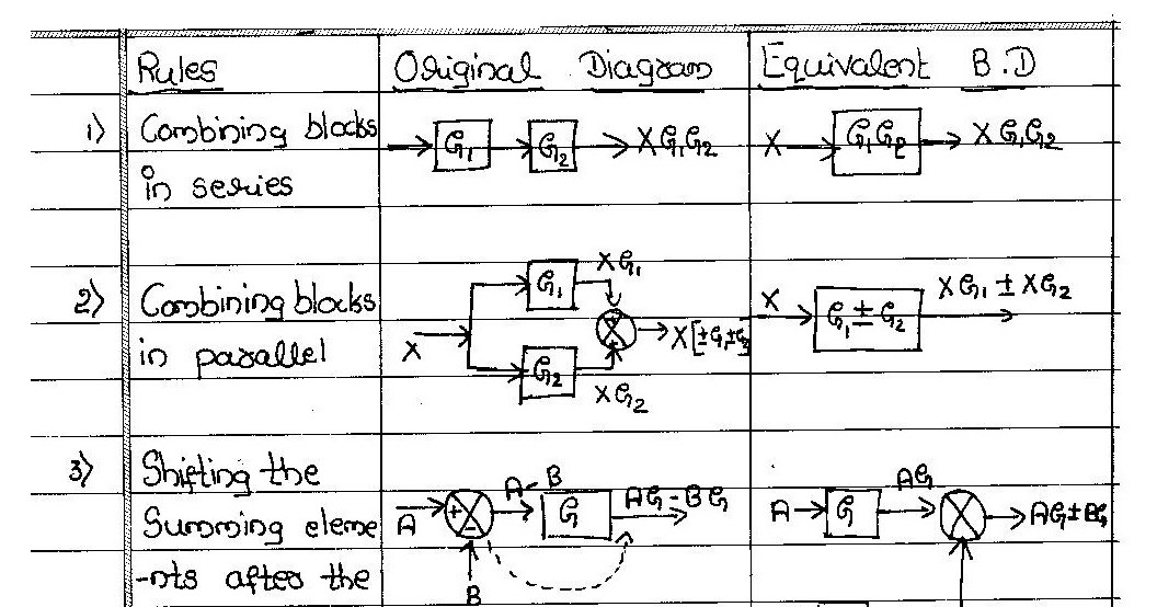 Block Diagram Reduction Rule Erforum