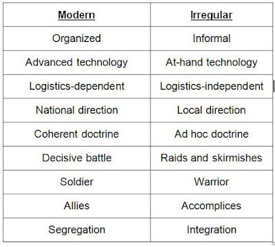 Contrasting Dimensions of War [4]