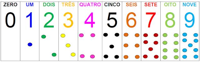 Régua dos números até 9 - Algarismos, nome dos números e quantidades
