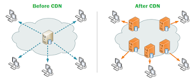 Content Delivery Network   IMFROSTY