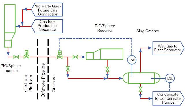 p id process diagram piping symbol abbreviation equipment pump rh pipingandinstrumentationdiagram blogspot com engineering standard for process flow diagram standard process flow diagram symbols pdf