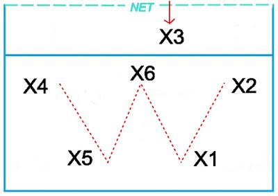 Sistem 0 : 3 : 2 dan 1 : 3 : 2