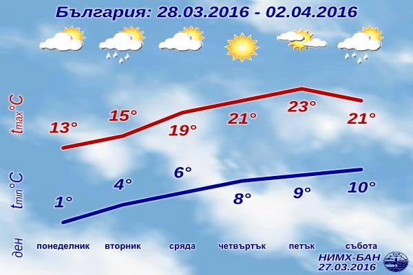 Седмична Прогноза за времето от 28 март 2016 до 2 април 2016