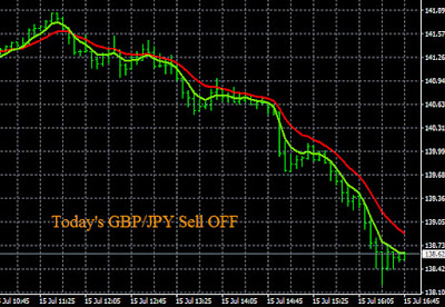Daily Forex Momentum GBP/JPY