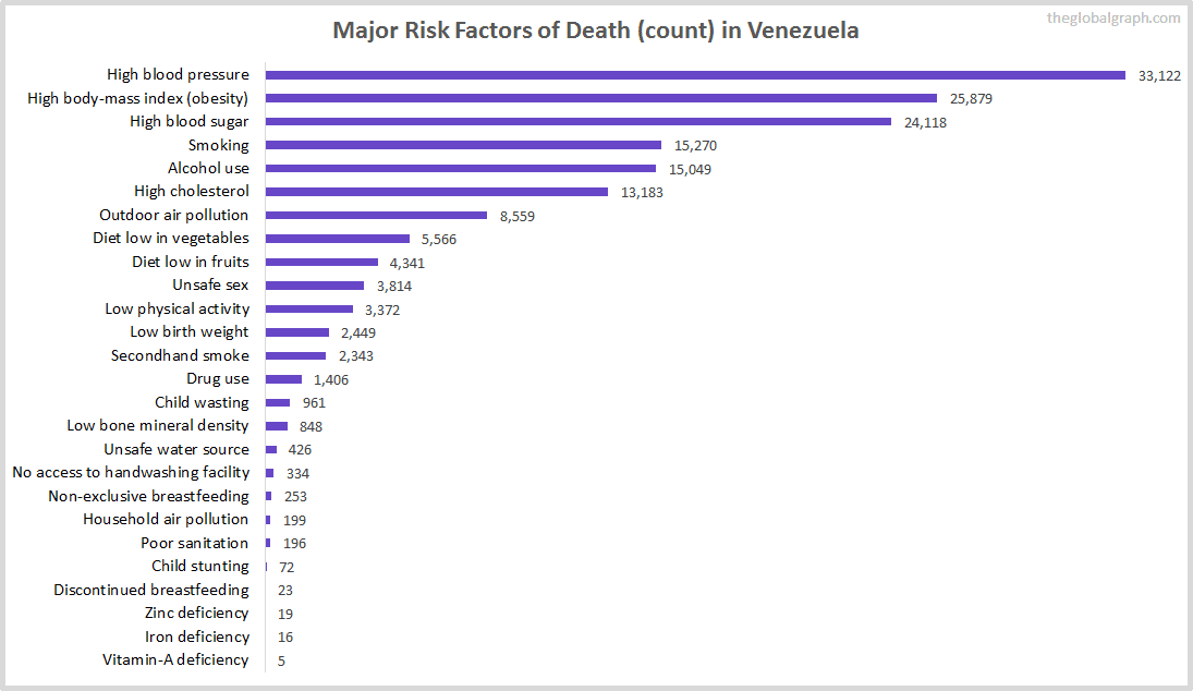 Major Cause of Deaths in Venezuela (and it's count)