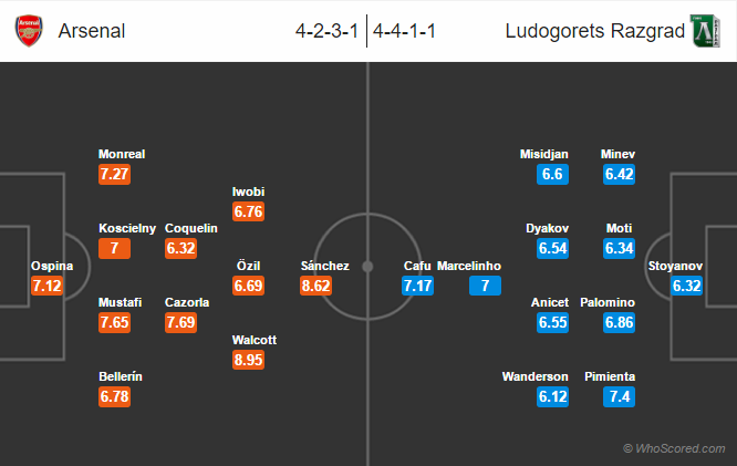 Possible Lineups, Team News, Stats – Arsenal vs Ludogorets Razgrad