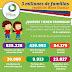¿Quiénes tiene prioridad en el bono escolar? Familias con niños y niñas en educación inicial y primaria