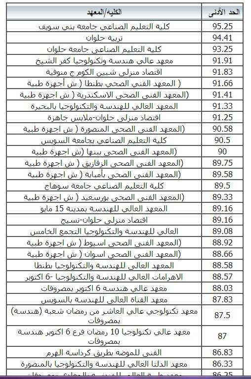 الكليات والمعاهد المتاحه لطلاب دبلوم الصنايع 2014 (المدارس الفنيه الصناعيه) نظام 3/5 سنوات - تنسيق دبلوم الصنايع