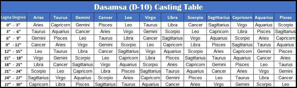 Vedic Astrology Research Portal Verify Navamsa And Dasamsa Lagna