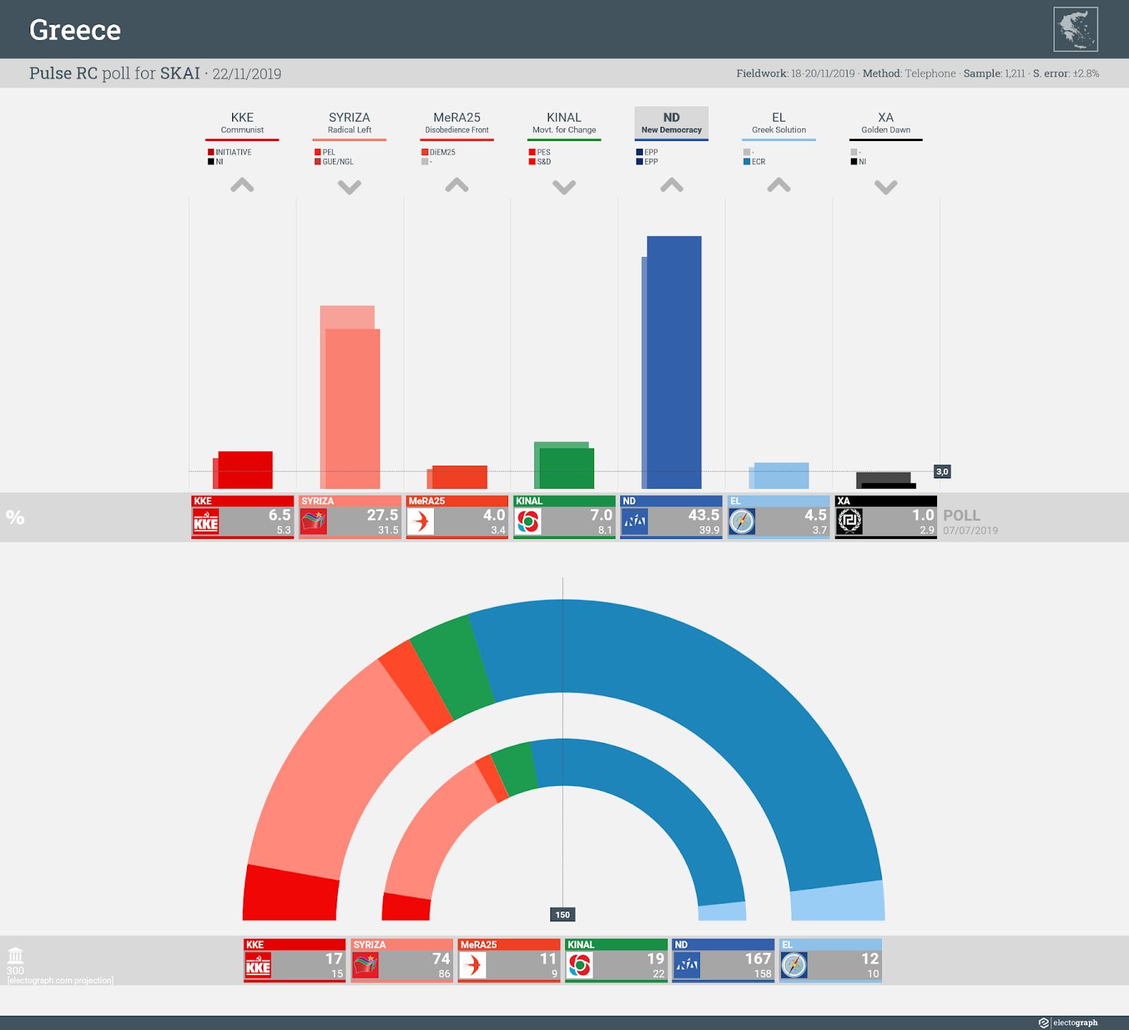 GREECE: Pulse RC poll chart for SKAI, 22 November 2019