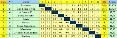 III Campeonato de Catalunya de Ajedrez por Equipos, clasificación según puntuación
