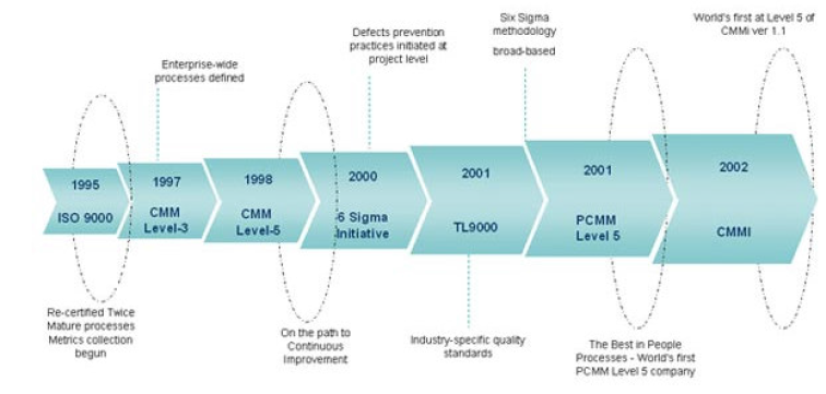 Toyota's lean lessons for Wipro