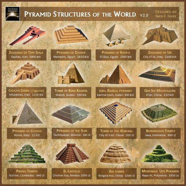 mappa delle piramidi