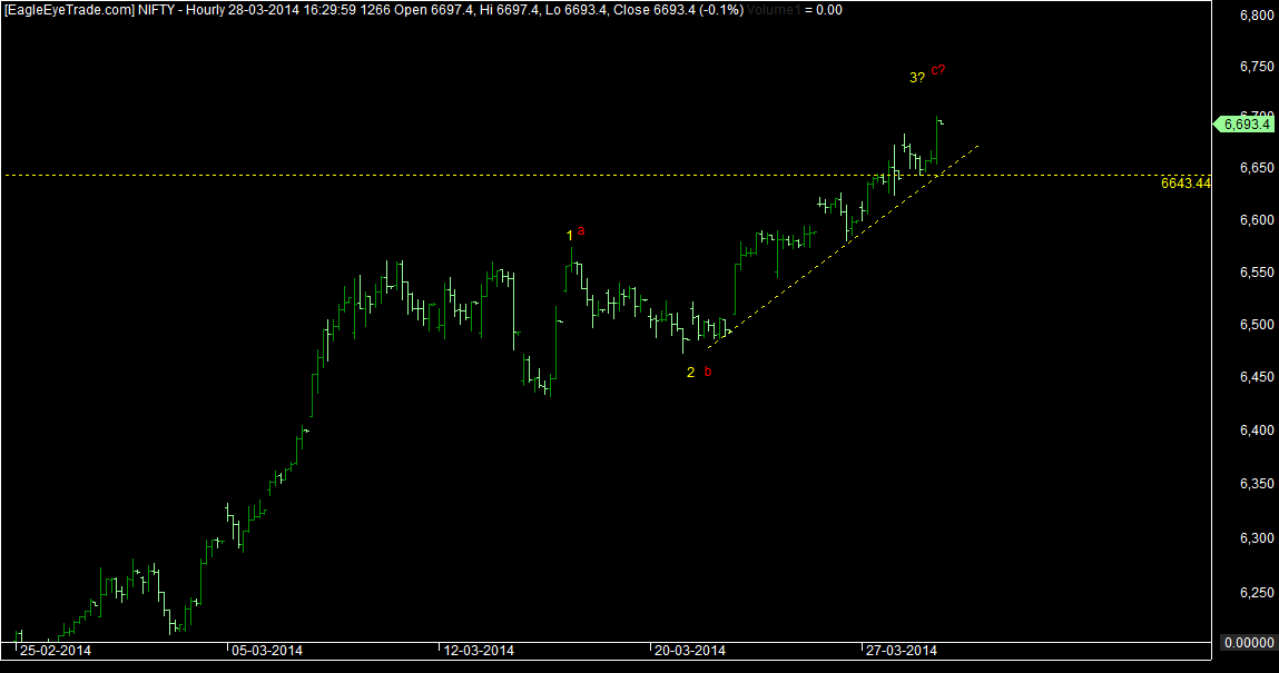 Nifty wave counts 31st march