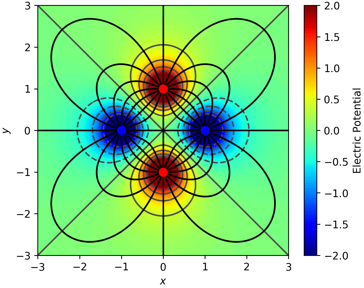 Python Matplotlib Tips: Draw electric field lines due to point