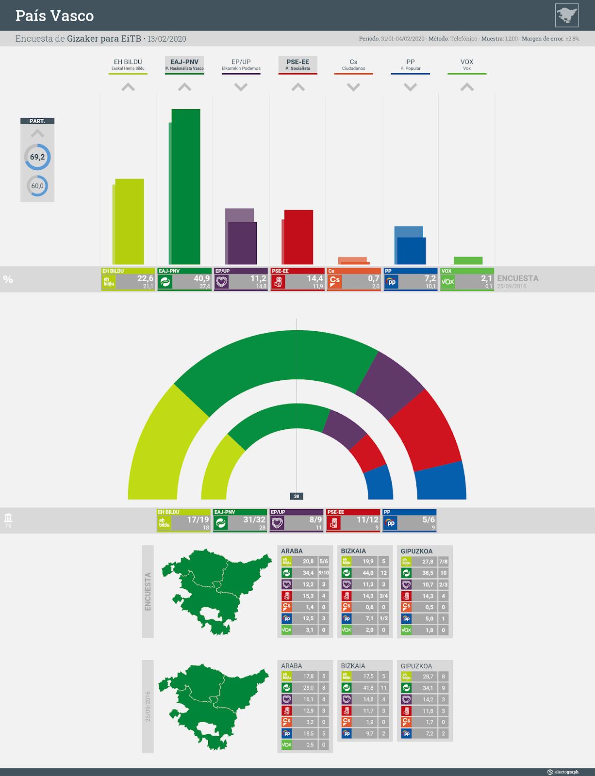 Gráfico de la encuesta para elecciones autonómicas en el País Vasco realizada por Gizaker para EiTB, 13 de febrero de 2020