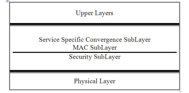 Figure 1. WiMax Protocol Stack.