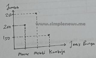"diagram Penjualan bunga hias bulan Mei ""Toko Bunga Jaya"" www.simplenews.me"