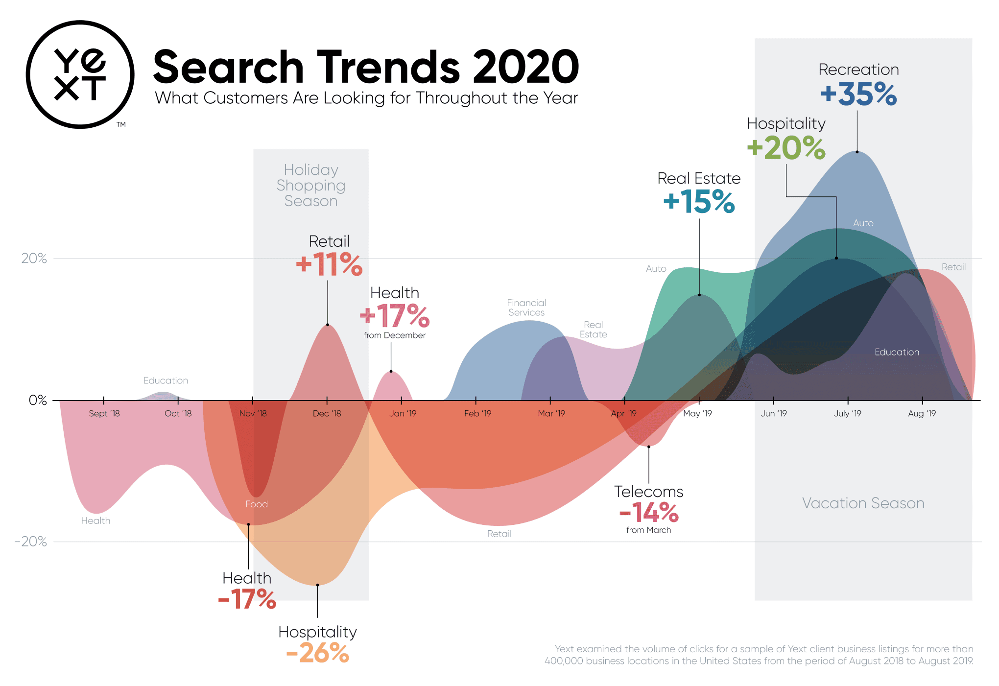 Search Trends 2020: What Customers Are Looking for Throughout the Year