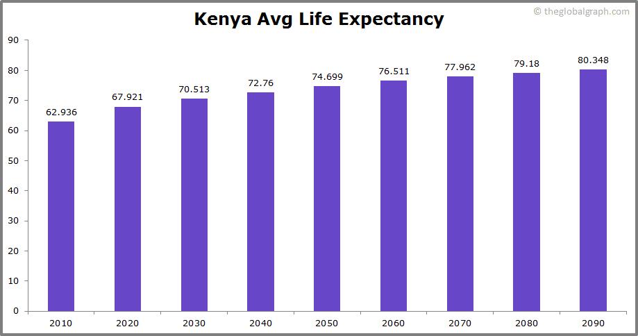 Kenya  Avg Life Expectancy