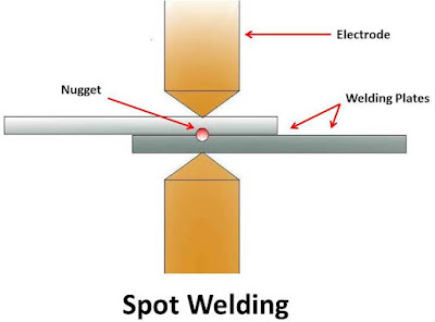 Resistance Welding : Principle, Types, Application, Advantages and Disadvantages