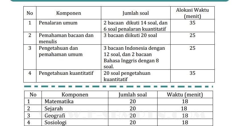 Contoh Soal Tps Dan Tka Soshum 2019 2020 Soal Utbk Sbmptn