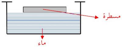 صفحة الأجسام السائلة الراكدة تتخذ شكلا مسطّحا