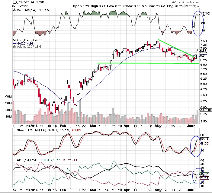 TOTALINVESTOR: CX Cemex SA, Trendline Breakout, Volume and