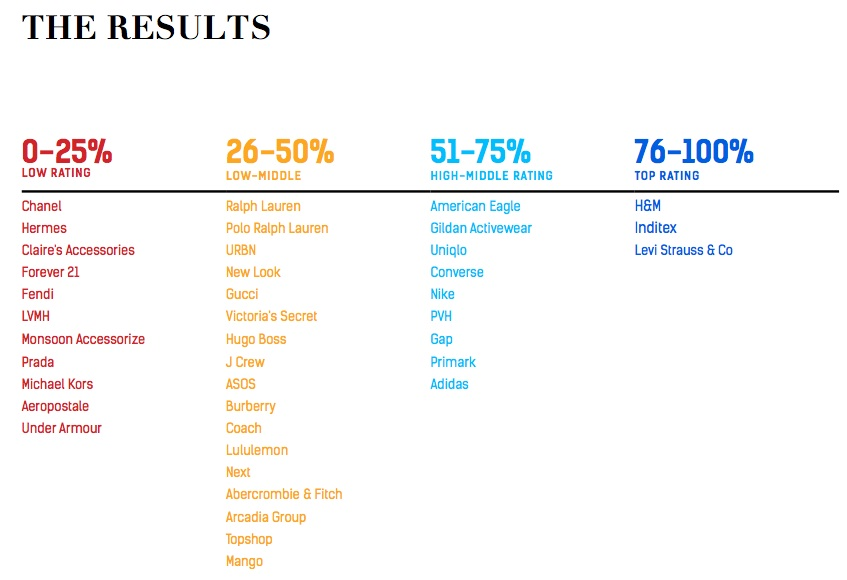 Fashion Transparency Index: ¿cuán transparentes son tus ...