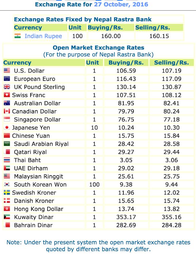 Today's Exchange Rates, Nepal