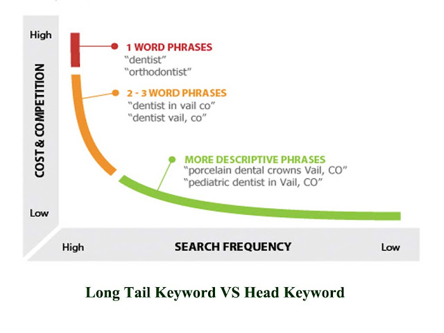 Long Tail Keyword VS Head Keyword