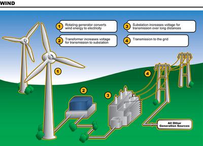 Ini Cara Kerja Listrik Tenaga Angin (Wind Power) ~ Teknoku