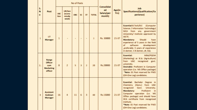 Jobs, BISCOMAUN Recruitment, jobs in Bihar, jobs in Bihar Sarkar, Jobs In Jharkhand,1 | P a g e Hnn1 RECRUITMENT NOTIFICATION BISCOMAUN invites online application from candidates for filling up vacancies in the following  categories:- S. N o Post No of Posts Consolidat ed  Salary(per  month) Age(in  Yrs) Job  Specifications(Qualification/Ex perience) UR/ Gen UR/Gen  (econo mically  weak) OBC SC ST TOTAL 1 I.T  Manager 1 - - - - 1 Rs. 30000 21-37 Essential:B.Tech/B.E (Computer  Science / Information Technology)  MCA from any government  University/ Institute approved by  AICTE. Mandatory: Should have  experience of 5 years in the field  of software development  ,preferably 3 years of experience  in dotnet, V.B dotnet, c#, SQL  2.. Range  Officer  cum  Marketing  officer 8 2 5 3 2 20 Rs.20000 21-37 Essential: MBA/PGDM  (Marketing) or B.Sc (Agriculture)  from UGC recognized govt.  university.  Desirable: Proficient in Computer  operation (i.e. MS Office package) *Note: 01 Post reserved for PWD  (OH-One Leg) candidates. 3 Assistant  Godown  Manager 16 4 11 6 3 40 Rs.15000 21-37 Essential: Bachelor Degree in  Chemistry (Hons.) from UGC  recognized Govt. University.  Mandatory: Proficient in  Computer operation (i.e. MS  Office package) and should have  DCA certificate from recognized  institute. *Note: 01 Post reserved for PWD  (OH-One Leg) candidates. ESTAB/141/M-1940 06/02/2019,2 | P a g e 4 Salesman  cum Multi- Tasking  Staff 8 2 5 3 2 20 Rs.12000 21-37 Essential: Intermediate/10+2.  Mandatory: Proficient in  Computer operation (i.e. MS  Office package) and should  have DCA certificate from  recognized institute. *Note: 01 Post reserved for  PWD (OH-One Leg) candidates  Employment Conditions: Selected candidates will be governed by the terms and  conditions of the Service Regulations of the BISCOMAUN. The selected candidates  will be onprobation period for 2 years.After completion of probation period their  performance will be examined by BISCOMAUN management & if per
