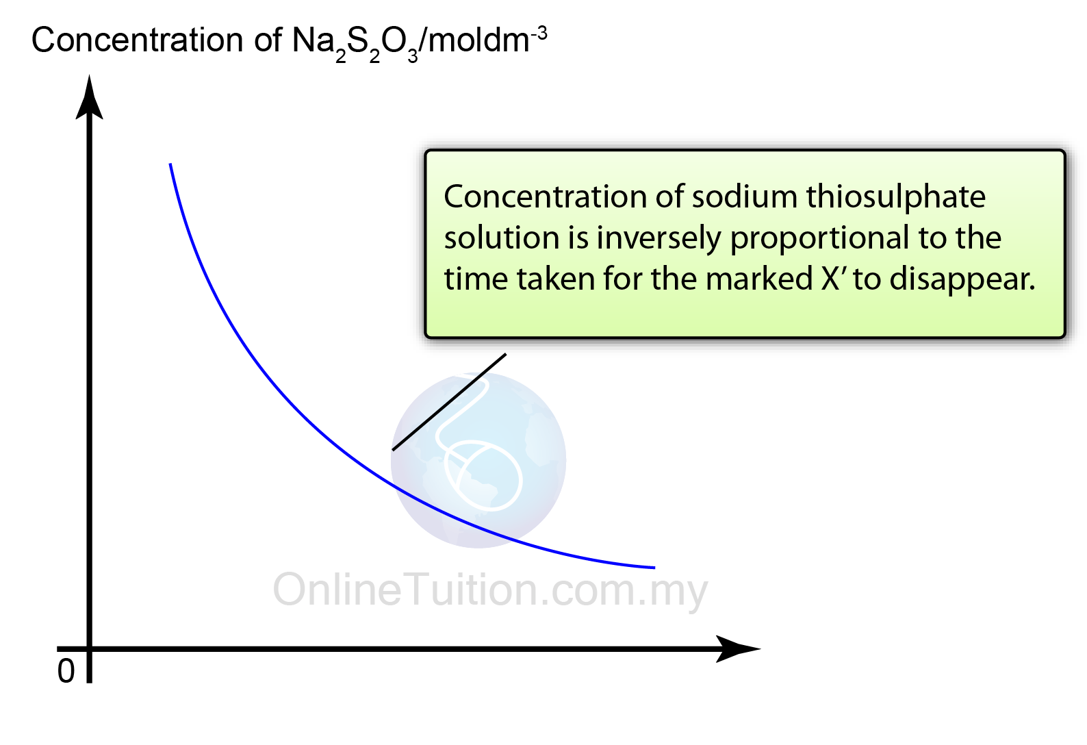 Reaction between sodium thiosulphate and hydrochloric acid