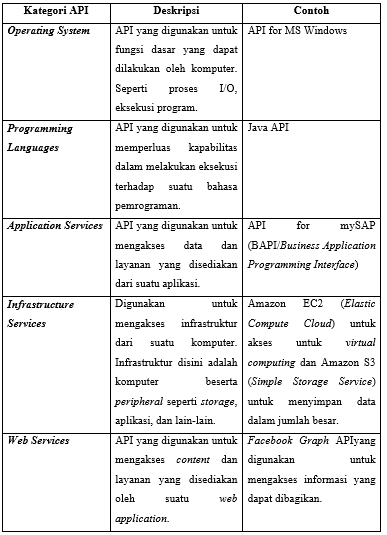Kategori API