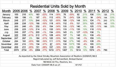 Gatlinburg Area Real Estate Sales Information
