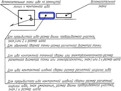 ГОСТ 2.312-72. Обозначение нестандартного шва с шахматным и цепным расположением.