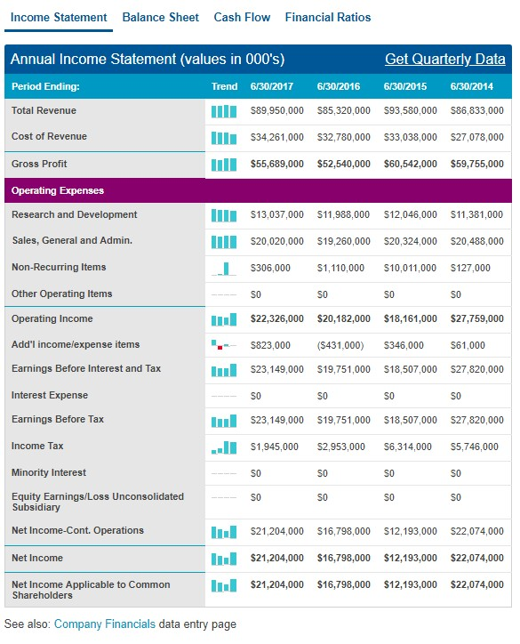 Income statement - Sushanth\u0027s Blog