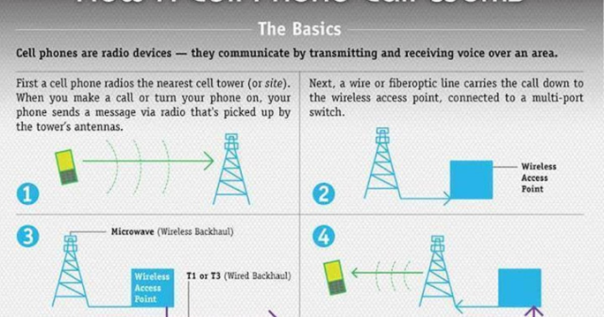 Electrical And Electronics Engineering  How A Cell Phone Call Works
